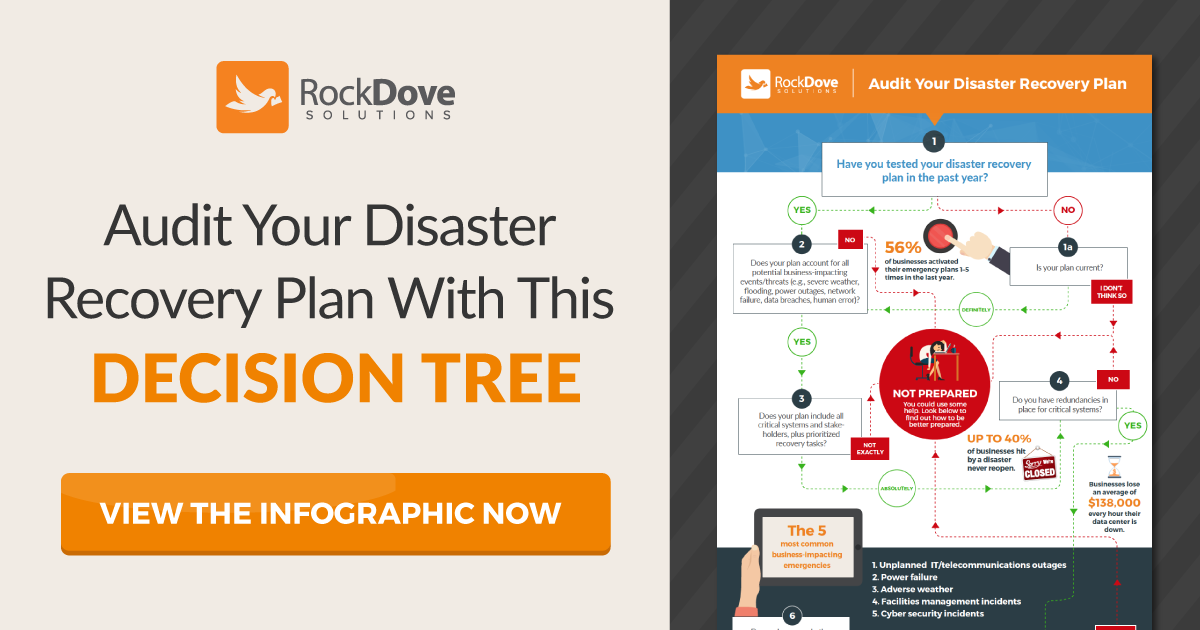 [Infographic] Audit Your Disaster Recovery Plan